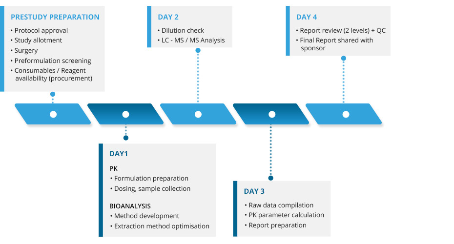DMPK Services, DMPK Assays and Analysis, DMPK Pharmacology